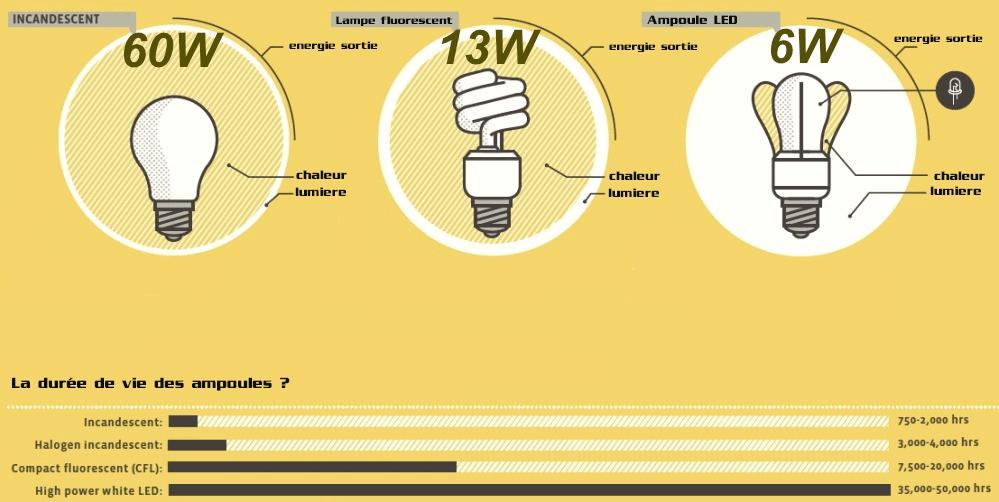 lampe led , lampe incandescent , lampe fluorecente