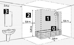 Normes volumes salles de bains