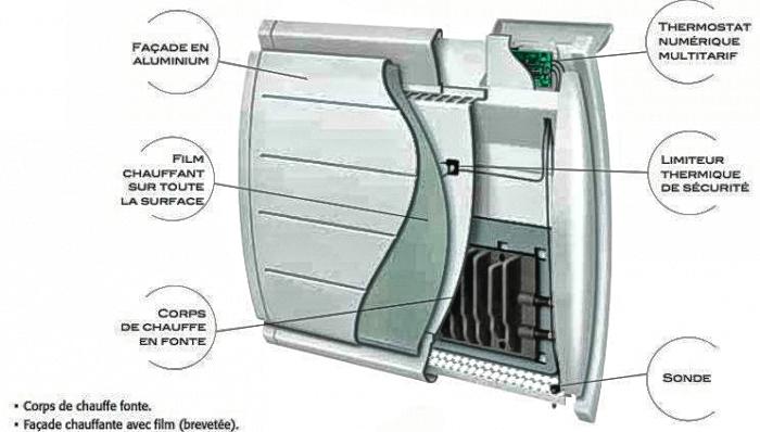 quel chauffage lectrique est adapt pour votre logement joelec. Black Bedroom Furniture Sets. Home Design Ideas